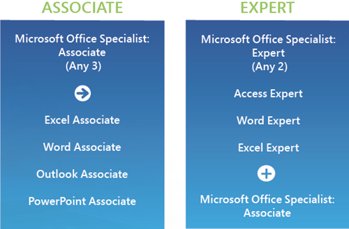 Path for Microsoft Office 365 and 2019 certifications